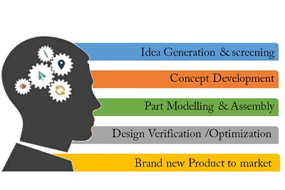 New Product Design and Development
