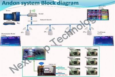 Andon Systems