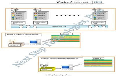 Wireless andon system