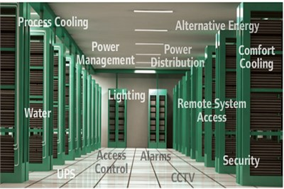 Building Management System (BMS)
