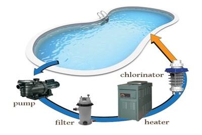 Supplier of Filtration Equipment