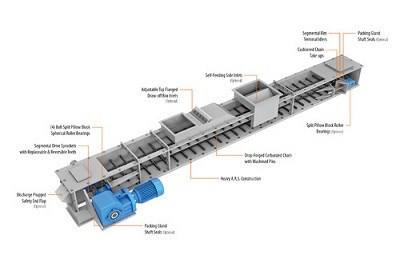 Chain Conveyors